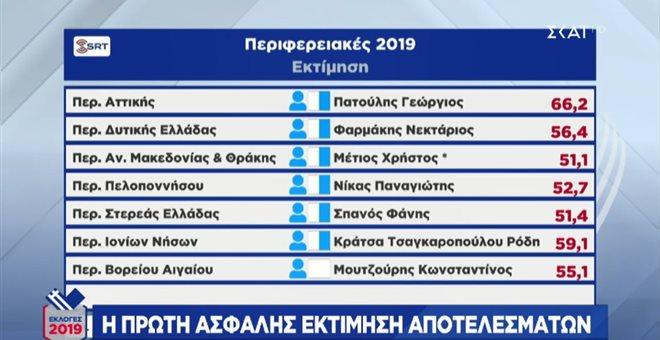 pinakas_sing_log Εκλογές 2019: «Γαλάζιες» οι 11 από τις 13 περιφέρειες