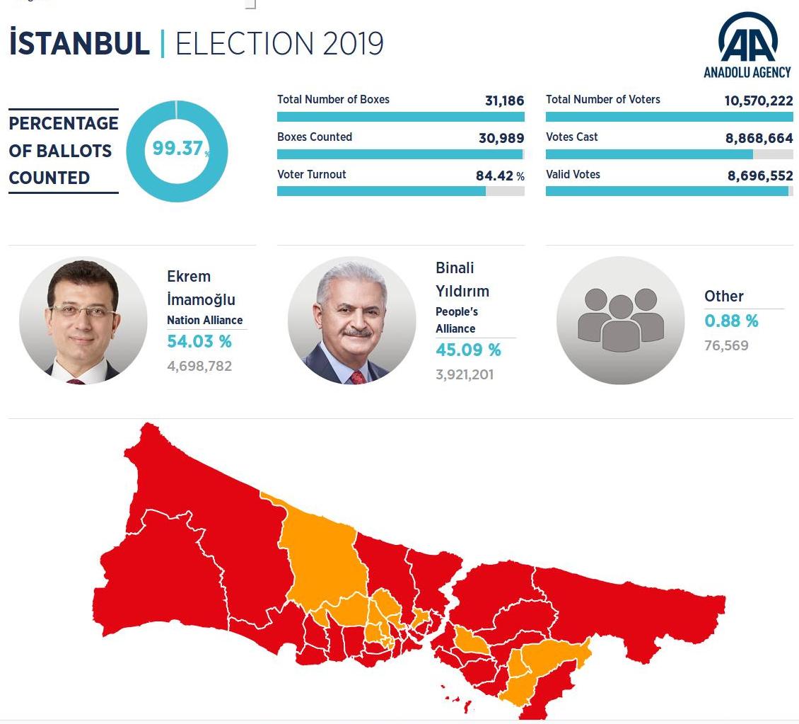 Κωνσταντινούπολη, δημοτικές εκλογές: Ξανά νίκη Ιμάμογλου, «χαστούκι» για Ερντογάν